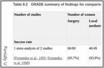 Table 8.2. GRADE summary of findings for comparison of surgery with local methotrexate.