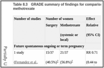 Table 8.3. GRADE summary of findings for comparison of surgery with systemic and local methotrexate.