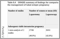 Table 8.4. GRADE summary of findings for comparison of laparotomy with laparoscopy for the management of tubal ectopic pregnancy.