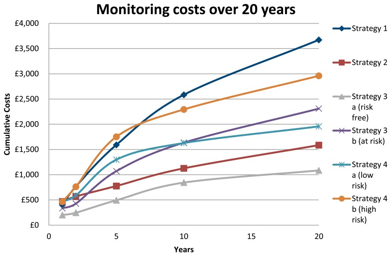 Figure 10. Monitoring costs over 20 years.