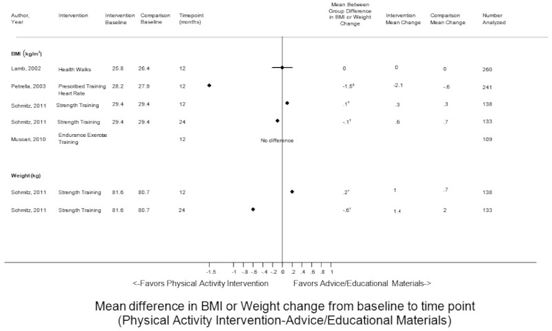 Figure 4 Describes The Differences In Weight Change And BMI Among Adults