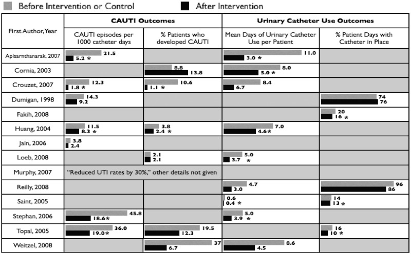 "Figure 2 is a table that summarizes the major findings of 14 studies of catheter use and CAUTI events as reported in the 2010 meta-analysis by Meddings and colleagues published in Clinical Infectious Diseases. The table consists of 5 columns. The left-most column lists the first author and year of the studies included in the review. The 2nd and 3rd columns from the left list CAUTI outcomes: column 2 lists ""episodes per 1000 catheter days,"" and the adjacent column lists ""the percentage of patients who developed CAUTI."" The 4th and 5th columns describe Urinary Catheter Use Outcomes: the 4th column lists ""mean days of urinary catheter use per patient"" and the 5th column lists the ""percent of patient days with a catheter in place."""