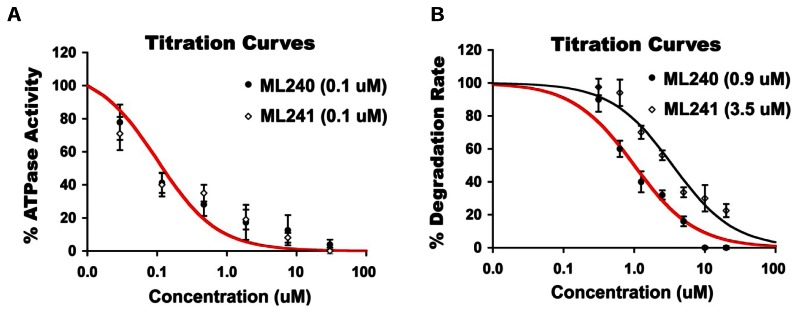 Figure 15. (A) Titration curves for inhibition of in vitro p97 ATPase activity by ML240 (filled circle) and ML241 (open diamond).