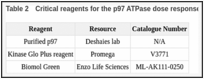 Table 2. Critical reagents for the p97 ATPase dose response assay.