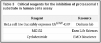 Table 3. Critical reagents for the inhibition of proteasomal turnover of a p97-dependent reporter substrate in human cells assay.