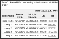 Table 7. Probe ML241 and analog submissions to MLSMR (BioFocus DPI) for reversible inhibitors of p97.