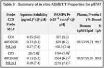 Table 9. Summary of in vitro ADMET/T Properties for p97ATPase probe(s).