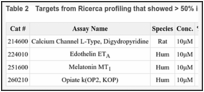 Table 2. Targets from Ricerca profiling that showed > 50% inhibition.