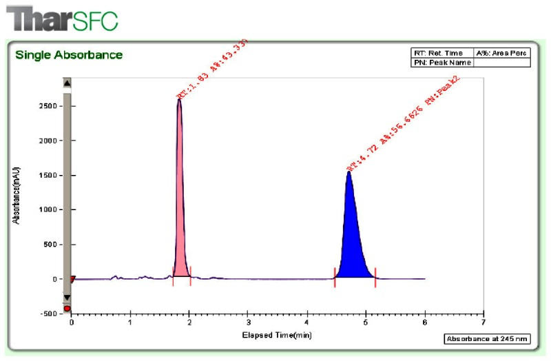 Figure 1. Analytical SFC chromatogram of racemic mixture prior to separation.
