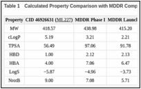 Table 1. Calculated Property Comparison with MDDR Compounds.