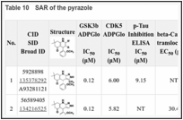 Table 10. SAR of the pyrazole.