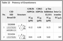 Table 13. Potency of Enantiomers.