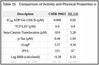 Table 15. Comparison of Activity and Physical Properties of CHIR99021 and ML320.