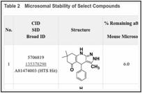 Table 2. Microsomal Stability of Select Compounds.