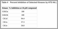 Table 4. Percent Inhibition of Selected Kinases by HTS Hit (CID 5706819) at 10 μM.