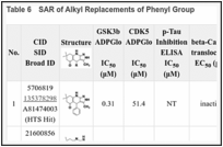 Table 6. SAR of Alkyl Replacements of Phenyl Group.