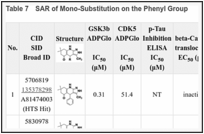 Table 7. SAR of Mono-Substitution on the Phenyl Group.