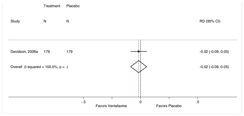 "Figure F-151 is titled ""Rate of diarrhea for venlafaxine compared with placebo."" The figure displays a forest plot reporting the risk difference of diarrhea, venlafaxine compared with placebo. The forest plot depicts that a higher rate of diarrhea occurred among patients treated with placebo than venlafaxine (1 trial, risk difference −0.02, 95% CI −0.09 to 0.05"