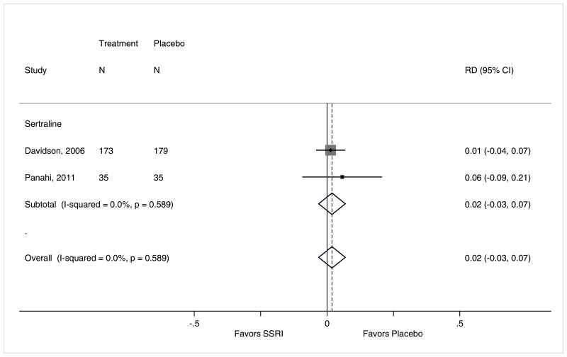 "Figure F-168 is titled ""Rate of constipation for SSRIs compared with placebo."" The figure displays a forest plot reporting the risk difference of constipation for SSRIs compared with placebo, sertraline compared with placebo. The forest plot depicts a higher rate of constipation among patients treated with sertraline (2 trials, risk difference 0.02, 95% CI −0.03 to 0.07, I2=0.0%) compared with placebo."