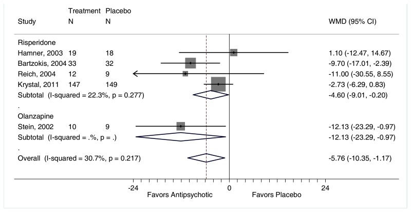 "Figure F-92 is titled ""Change in CAPS for atypical antipsychotics compared with placebo."" The figure displays a forest plot reporting the weighted mean difference in CAPS scores for atypical antipsychotics versus placebo stratified by risperidone versus placebo and olanzapine versus placebo. The plot depicts greater reductions in CAPS scores for patients treated with risperidone (4 trials, weighted mean difference −4.60, 95% CI −9.01 to −0.20, I2=22.3%) or olanzapine (1 trial, weighted mean difference −12.13, 95% CI −23.29 to −0.97) than placebo. The overall analysis favored atypical antipsychotics (weighted mean difference −5.76, 95% CI −10.35 to −1.17, I2=30.7%)."