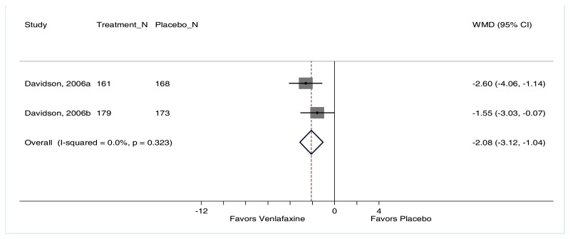 "Figure F-98 is titled ""Change in HAMD for venlafaxine compared with placebo."" The figure displays a forest plot reporting the weighted mean difference in HAMD scores for patients treated with venlafaxine versus placebo. The plot depicts greater reductions in HAMD scores for patients treated with venlafaxine than placebo (2 trials, weighted mean difference −2.08, 95% CI −3.12 to −1.04, I2=0.0%)."