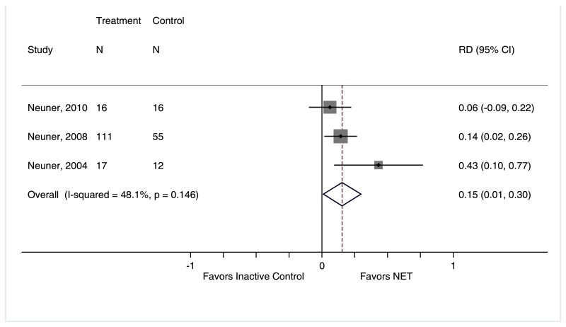 "Figure 21 is titled ""Loss of PTSD diagnosis for narrative exposure therapy compared with inactive controls."" The figure displays a forest plot reporting risk difference in loss of PTSD diagnosis, narrative exposure therapy compared with inactive controls. Data for Figure 21 are presented in Appendix F. This figure is described further in the ""Loss of PTSD Diagnosis"" section as follows: ""Our meta-analysis found that 15 percent more subjects were no longer diagnosed with PTSD at the end of treatment for narrative exposure therapy than for inactive comparator groups."" Overall risk difference was 0.15 (95% CI 0.01 to 0.30). Overall I2 = 48.1%."