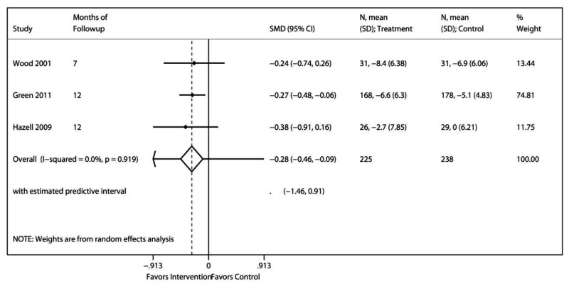 Figure 11 displays a forest plot of the standardized mean difference (SMD) of functioning in adolescent developmental group therapy trials (k=3). The overall SMD was −0.28 (95% CI, −0.46 to −0.09). For additional details of Figure 11, go to the Detailed Results of Psychotherapy Studies in Adolescents.