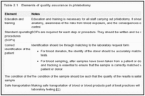 Table 2.1. Elements of quality assurance in phlebotomy.