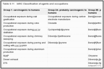 Table 6.11. IARC Classification of agents and occupations.