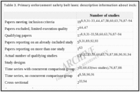 Table 3. Primary enforcement safety belt laws: descriptive information about included studies.