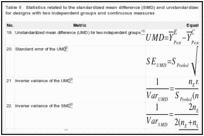 Table 5. Statistics related to the standardized mean difference (SMD) and unstandardized mean difference (UMD) for designs with two independent groups and continuous measures.