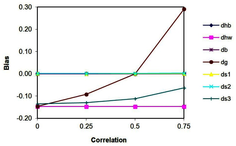 Figure 15, Bias as a function of the correlation parameter