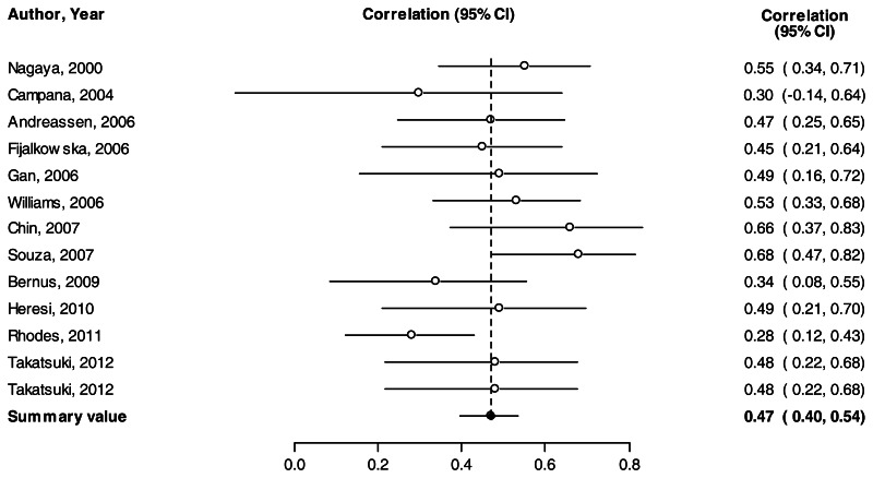 Figure 11. Forest plot of correlation between BNP and RHC-RAP. This figure shows the forest plot of the correlation between BNP and RHC-RAP from 12 studies (645 patients) with values ranging from 0.28 to 0.68. The summary correlation coefficient was 0.47 (95% CI, 0.40 to 0.54), indicating moderate correlation between the two tests.