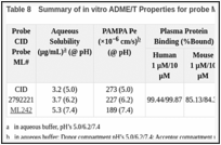 Table 8. Summary of in vitro ADME/T Properties for probe ML242.