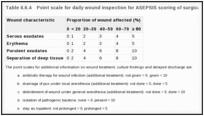 Table II.6.4. Point scale for daily wound inspection for ASEPSIS scoring of surgical site infections.