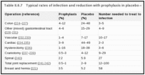 Table II.6.7. Typical rates of infection and reduction with prophylaxis in placebo-controlled trials.