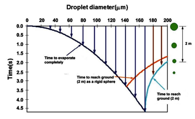 Figure C.2. The Wells evaporation-falling curve of droplets.