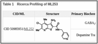 Table 1. Ricerca Profiling of ML253.