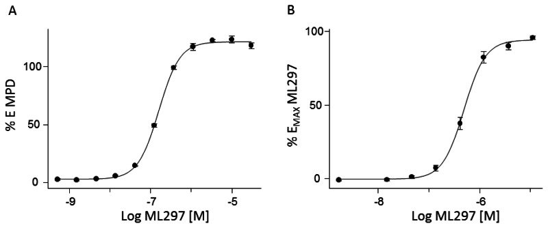 Figure 3. Shown are fits to data obtained by performing thallium flux and voltage-clamp assays on Probe ML297 at varying concentrations with cells expressing GIRK1/GIRK2.