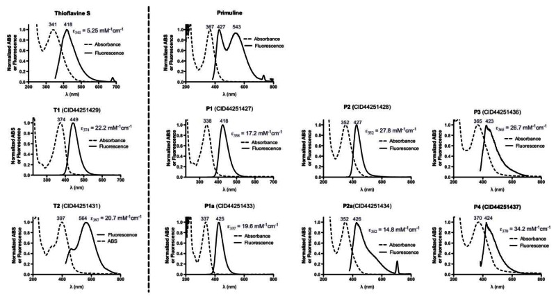 Figure 12. Absorbance and fluorescence emission spectra of primuline, thioflavine S, and their individual components.