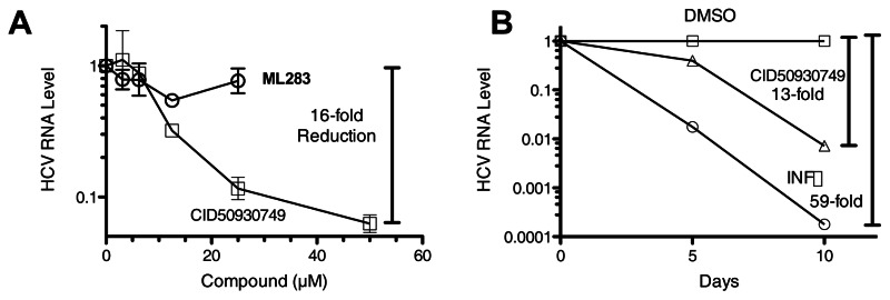 Figure 20. Effect of ML283, CID 50930749, and interferon on cellular HCV RNA levels.