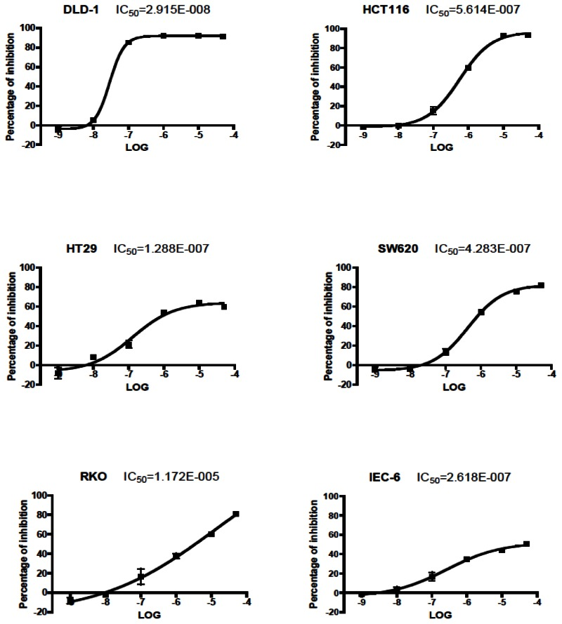 Figure 8. Cell-based IC50 curves for Probe ML264 in relevant cell types.