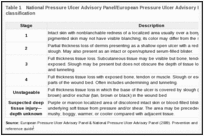Table 1. National Pressure Ulcer Advisory Panel/European Pressure Ulcer Advisory Panel pressure ulcer classification.