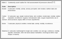 Table 2. Commonly used scales for risk assessment of pressure ulcers.