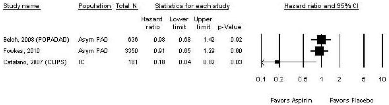 This figure shows the forest plot of the hazard ratio for the three RCTs that reported nonfatal MI events. The Belch, 2008 (POPADAD) study and the Fowkes, 2010 study both looked at asymptomatic PAD patients and had total Ns of 636 and 3350 respectively. The Catalano, 2007 (CLIPS) study looked at IC patients and had a total N of 181. The result was an estimated hazard ratio of 0.98 (95% CI, 0.68 to 1.42, p=0.92) favoring aspirin for the Belch study. The estimated hazard ratio for the Fowkes study was 0.91 (CI, 0.65 to 1.29, p=0.60) favoring aspirin. The estimated hazard ratio for the Catalano study was 0.18 (CI, 0.04 to 0.82, p=0.03) favoring aspirin.