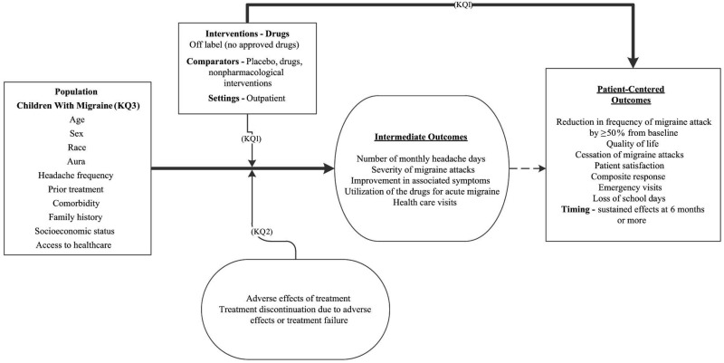 This figure presents a conceptual model and the analytical framework for the key questions within the context of the Population, Interventions, Comparators, Outcomes, and Settings. The framework includes eight headers: target population for question 1 as children with migraine, pharmacological and nonpharmacological treatments for children with migraine, intermediate outcomes such as number of monthly headache days, and clinical outcomes such as quality of life, prevention of migraine attacks, reduction in frequency of migraine attack by at least 50% from baseline, patient satisfaction, emergency visits, and loss of school days. In general, the figure illustrates pharmacological or combined modalities versus placebo, regular care, or active control may result in intermediate outcomes and clinical outcomes. Adverse events may occur at any point after treatment is received. Treatment effects may be modified by gender, race, aura, prior treatment, comorbidity, family history, and access to care. The figure also gives information about the research questions. Key Question 1: What are is the efficacy and comparative effectiveness of pharmacologic treatments for preventing migraine attacks in children? Key Question 2: What are the comparative harms from pharmacologic treatments for preventing migraine attacks in children? Key Question 3: Which characteristics of children predict the effectiveness and safety of pharmacologic treatments for preventing migraine attacks?