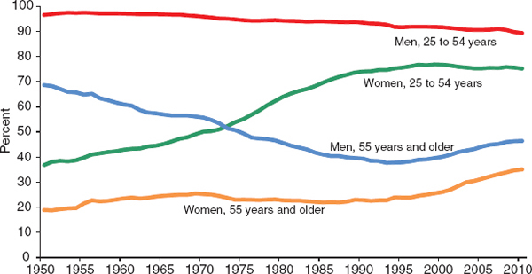 FIGURE 5-2. Labor force participation rates for four broad age-sex groups, 1950–2011.