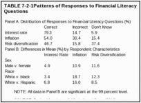 TABLE 7-2-1. Patterns of Responses to Financial Literacy Questions.