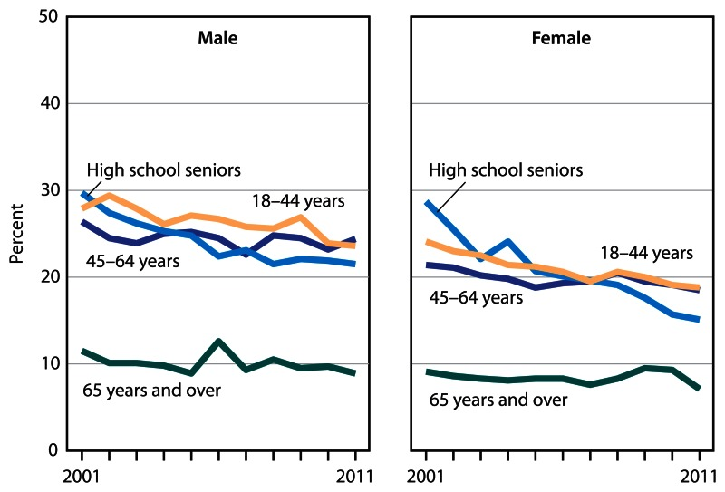 Figure 8 consists of two line graphs, one for males and one for females, showing current cigarette smoking among high school seniors and adults aged 18 and over, by age group, for 2001 through 2011.