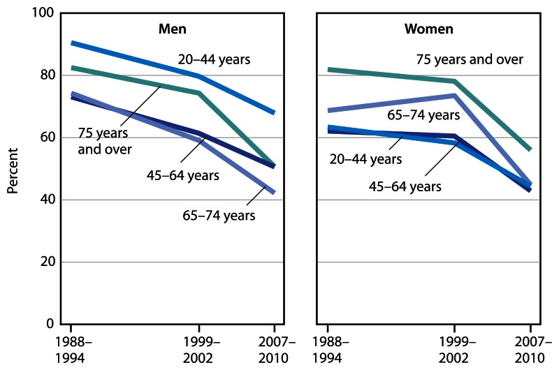 Figure 9 consists of two line graphs, one for men and one for women, showing uncontrolled high blood pressure among adults aged 20 and over for adults with hypertension, by age group, for three time periods: 1988 to 1994, 1999 to 2002, and 2007 to 2010.